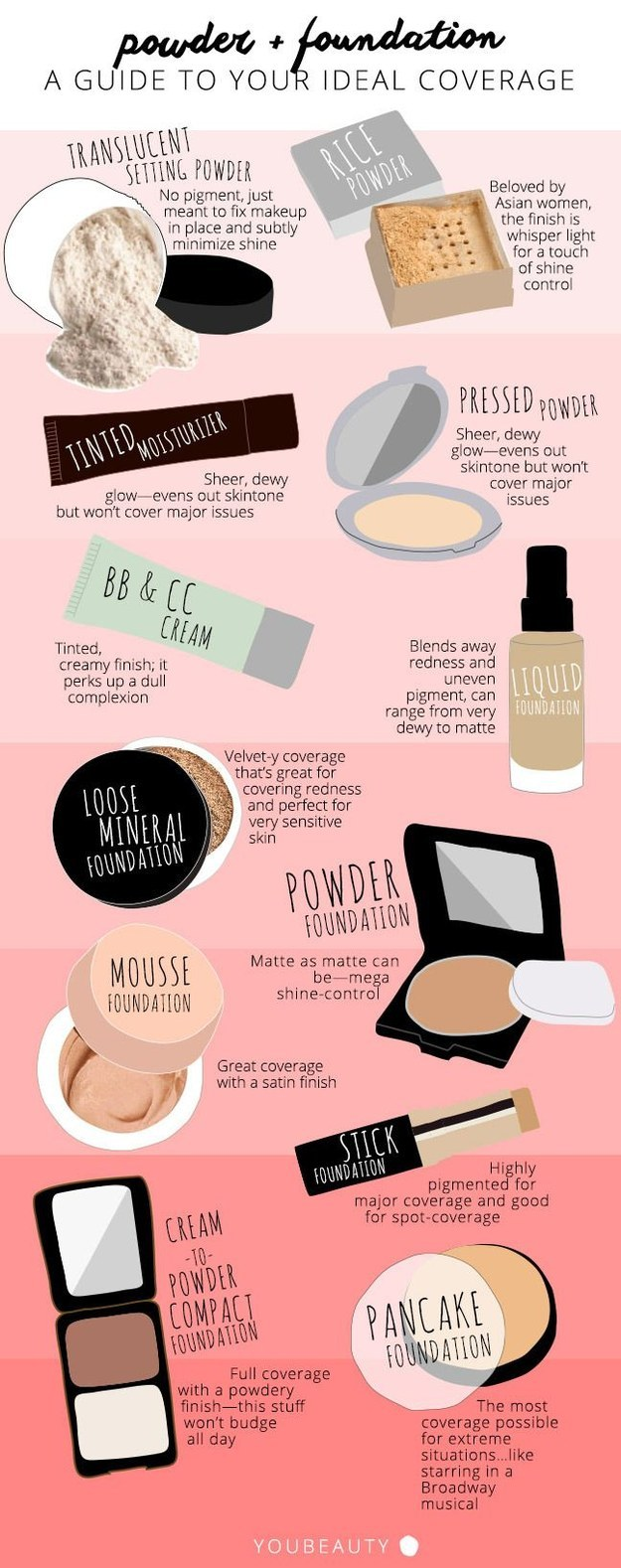 Finding the perfect foundation for your skin type is made easy with this chart.