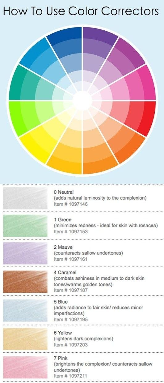 Concealers and color correctors come in all kinds of shades. This chart shows what they actually do.