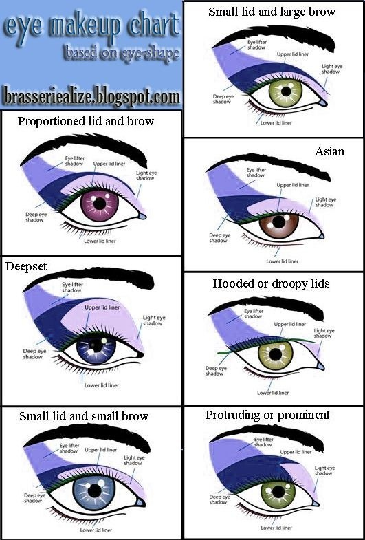 Everyone has a different eye shape. Check out this chart for the best way to apply makeup for your eyes.